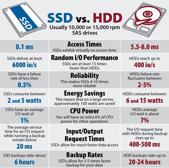 Website speed - ssd vs hdd